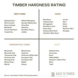 Timber Hardness Rating